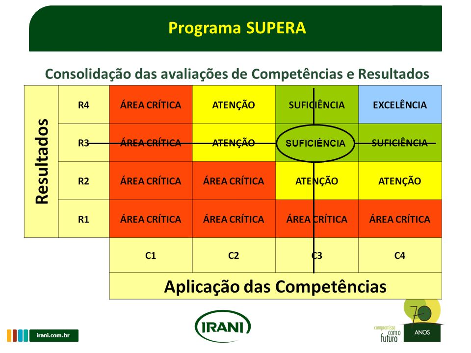 Consolidação das avaliações de Competências e Resultados