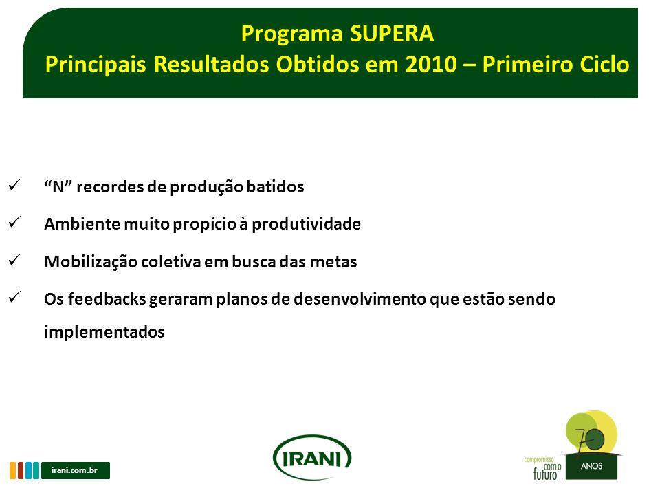 Principais Resultados Obtidos em 2010 – Primeiro Ciclo