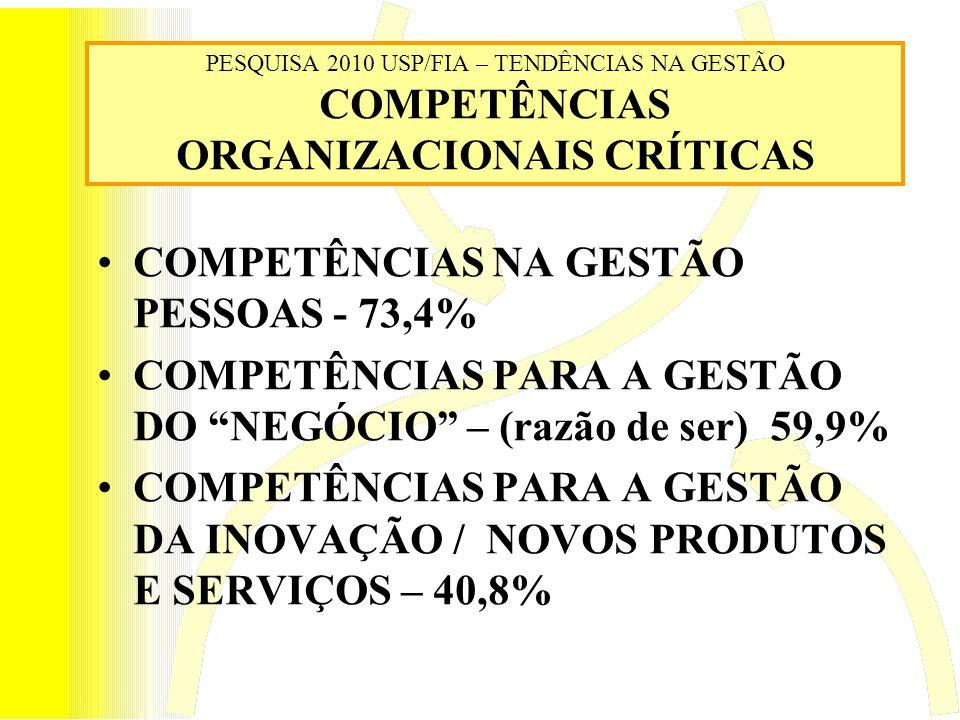 COMPETÊNCIAS NA GESTÃO PESSOAS - 73,4%