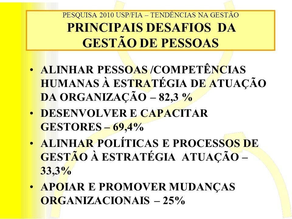 DESENVOLVER E CAPACITAR GESTORES – 69,4%