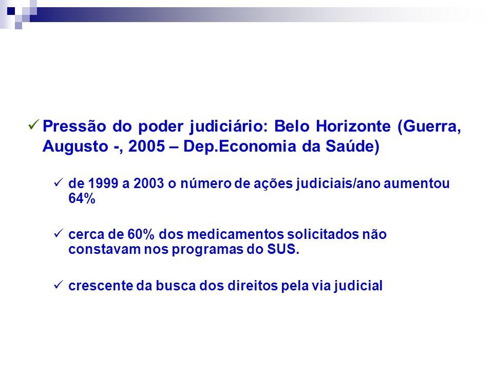 Pressão do poder judiciário: Belo Horizonte (Guerra, Augusto -, 2005 – Dep.Economia da Saúde)