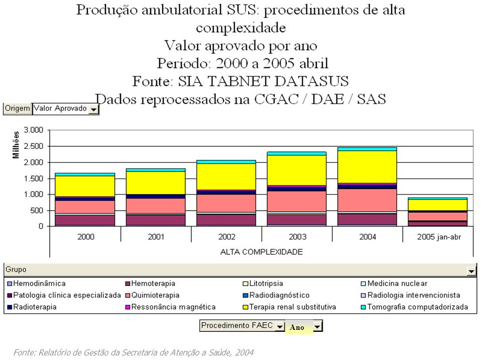 Ano Fonte: Relatório de Gestão da Secretaria de Atenção a Saúde, 2004