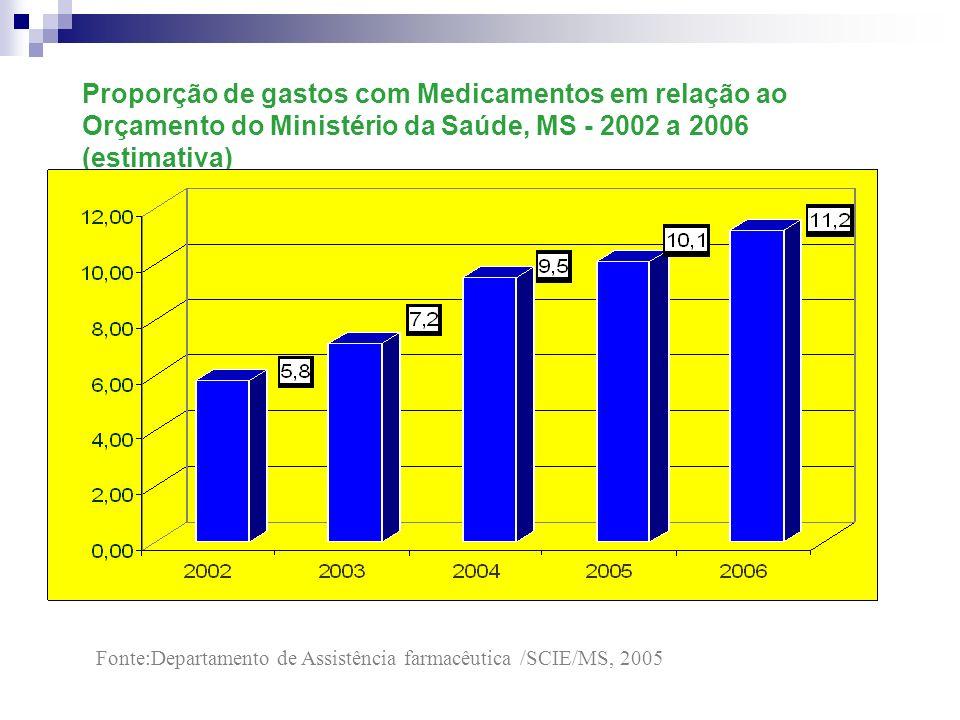 Proporção de gastos com Medicamentos em relação ao Orçamento do Ministério da Saúde, MS - 2002 a 2006 (estimativa)