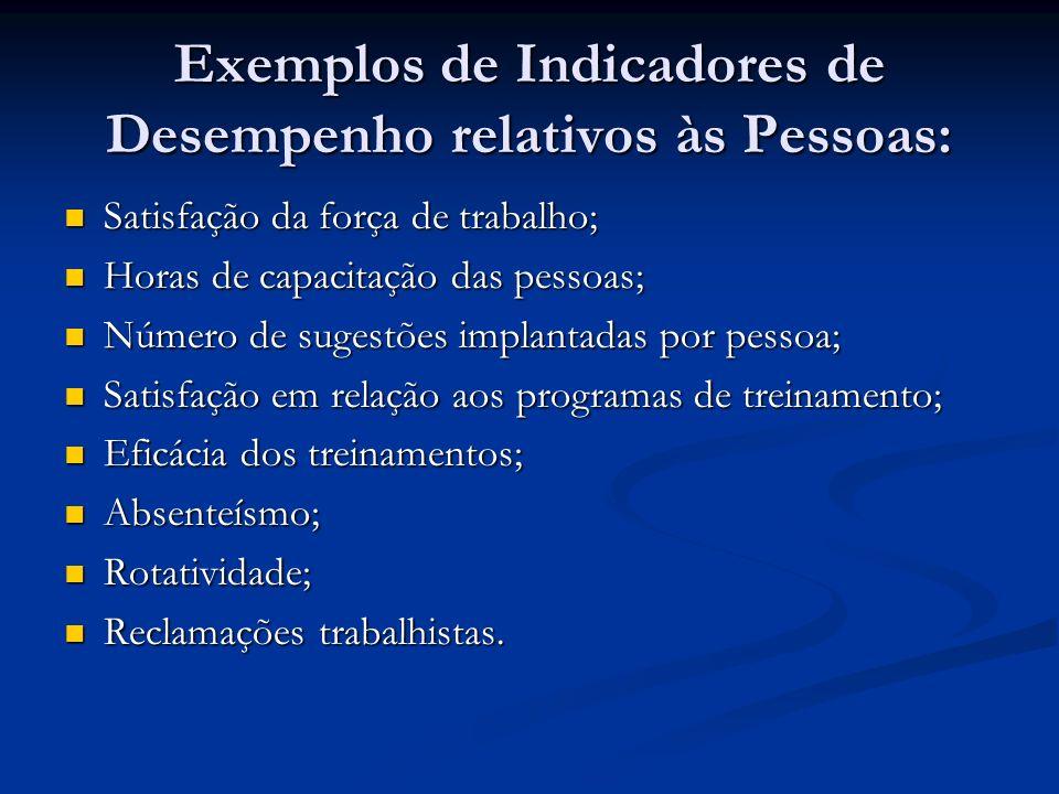 Exemplos de Indicadores de Desempenho relativos às Pessoas: