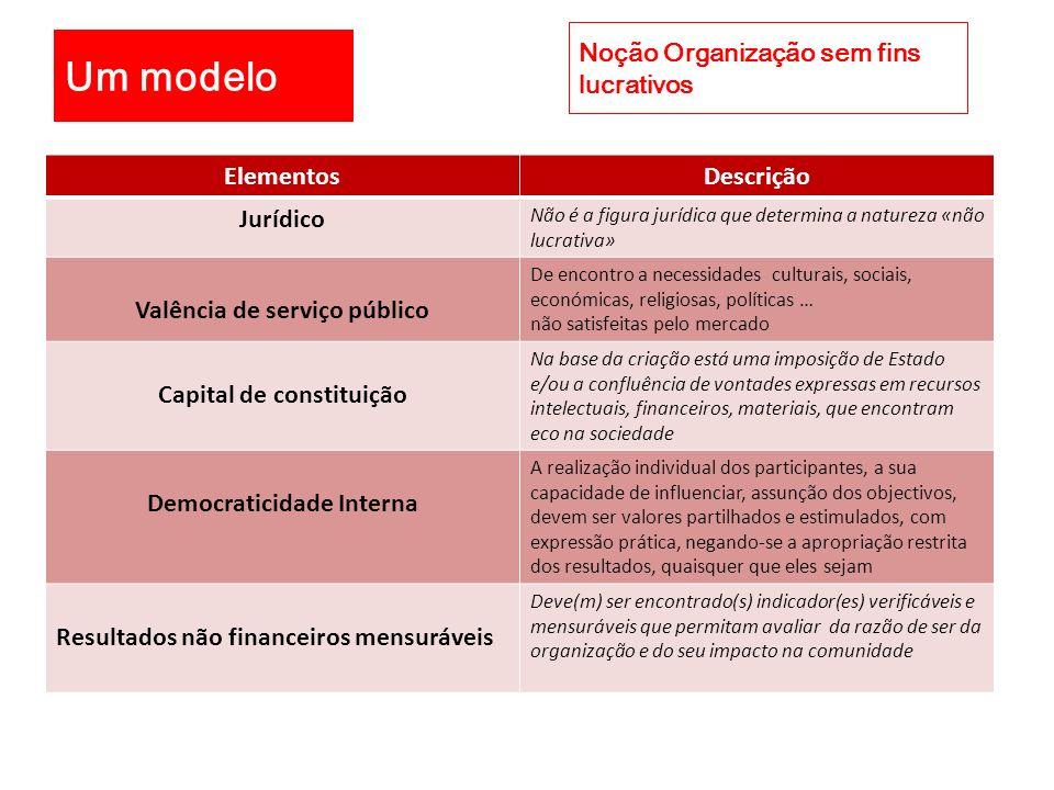 Um modelo Noção Organização sem fins lucrativos Elementos Descrição