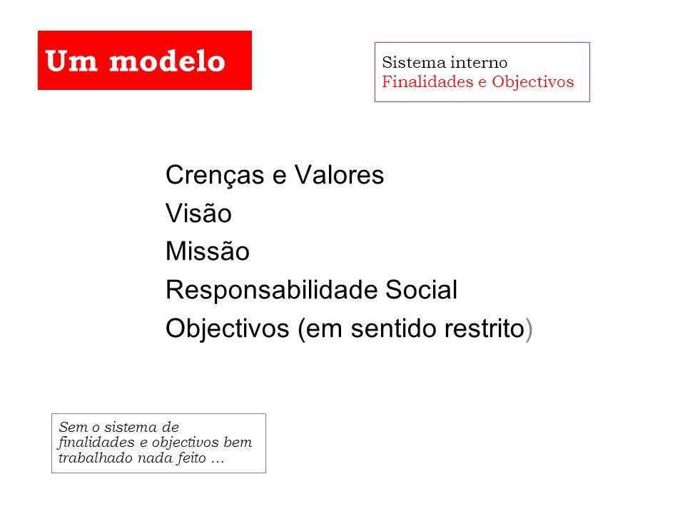 Um modelo Crenças e Valores Visão Missão Responsabilidade Social
