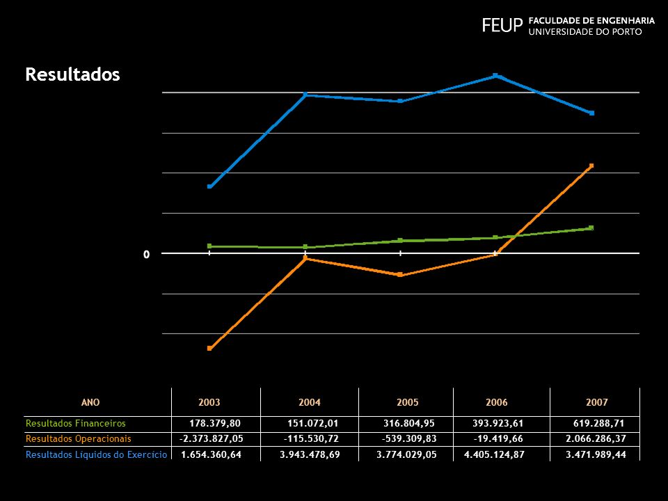 Resultados ANO 2003 2004 2005 2006 2007 Resultados Financeiros