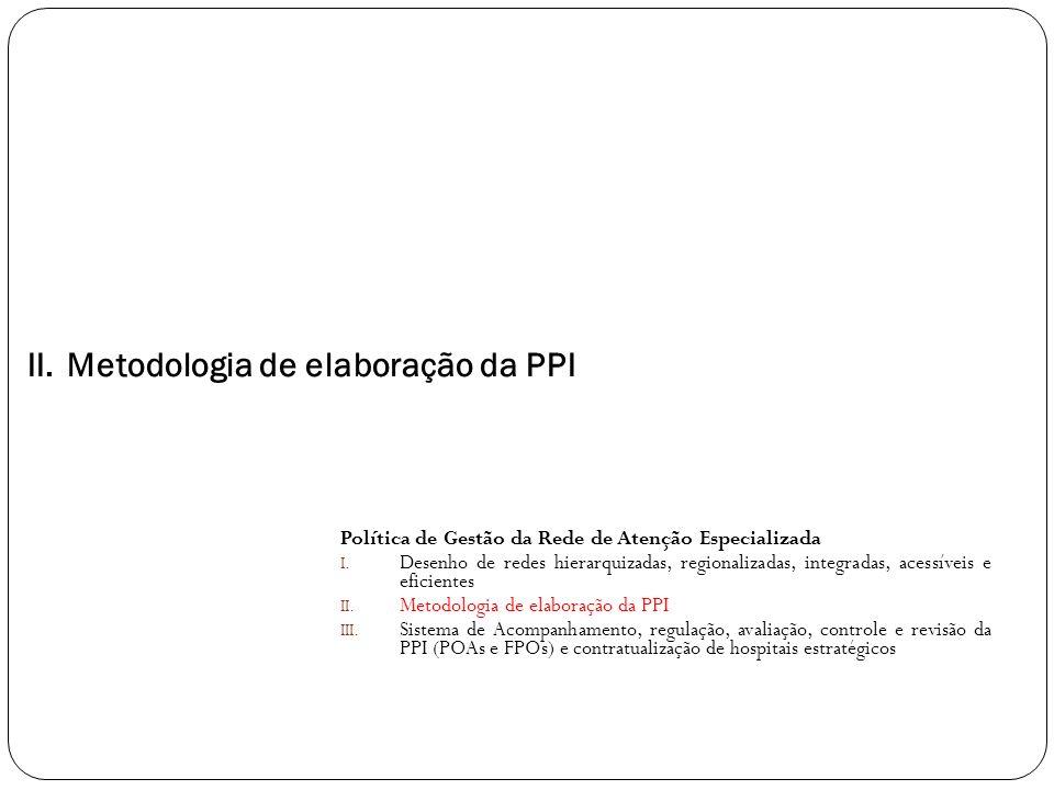 Metodologia de elaboração da PPI