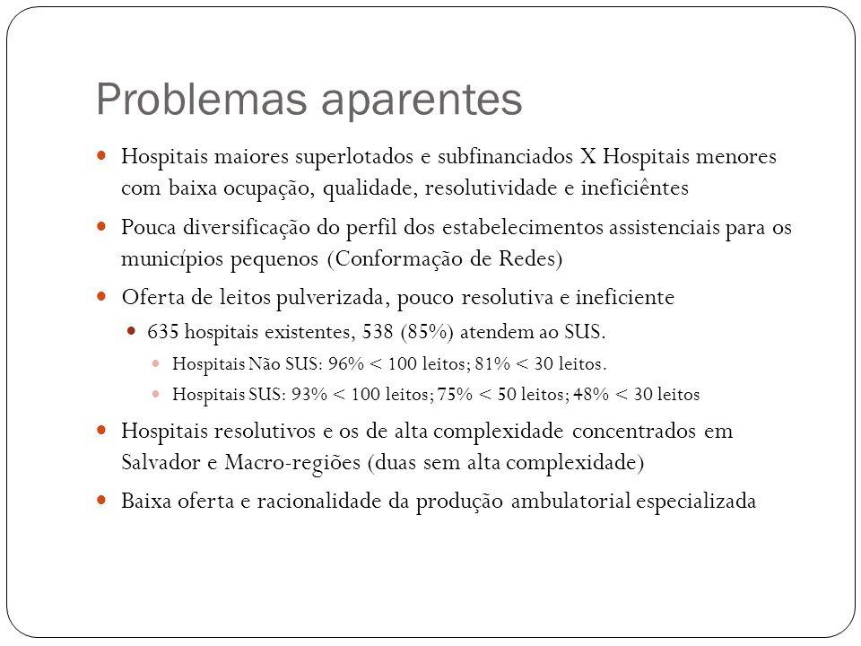 Problemas aparentes Hospitais maiores superlotados e subfinanciados X Hospitais menores com baixa ocupação, qualidade, resolutividade e ineficiêntes.