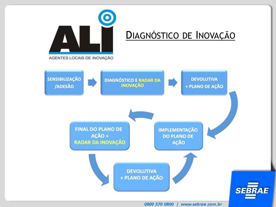 Diagnóstico de Inovação