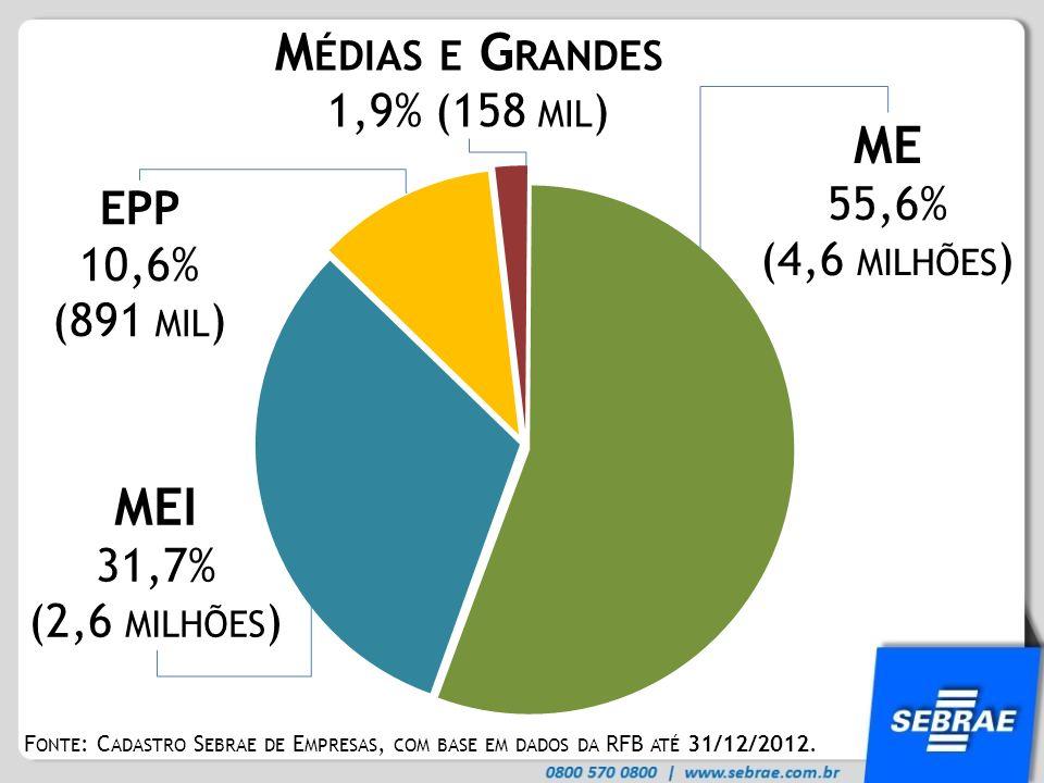 Médias e Grandes ME MEI 1,9% (158 mil) 55,6% (4,6 milhões) EPP 10,6%
