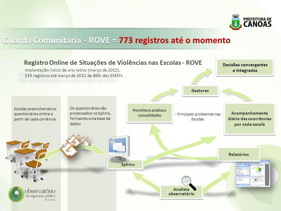 Guarda Comunitária - ROVE = 773 registros até o momento