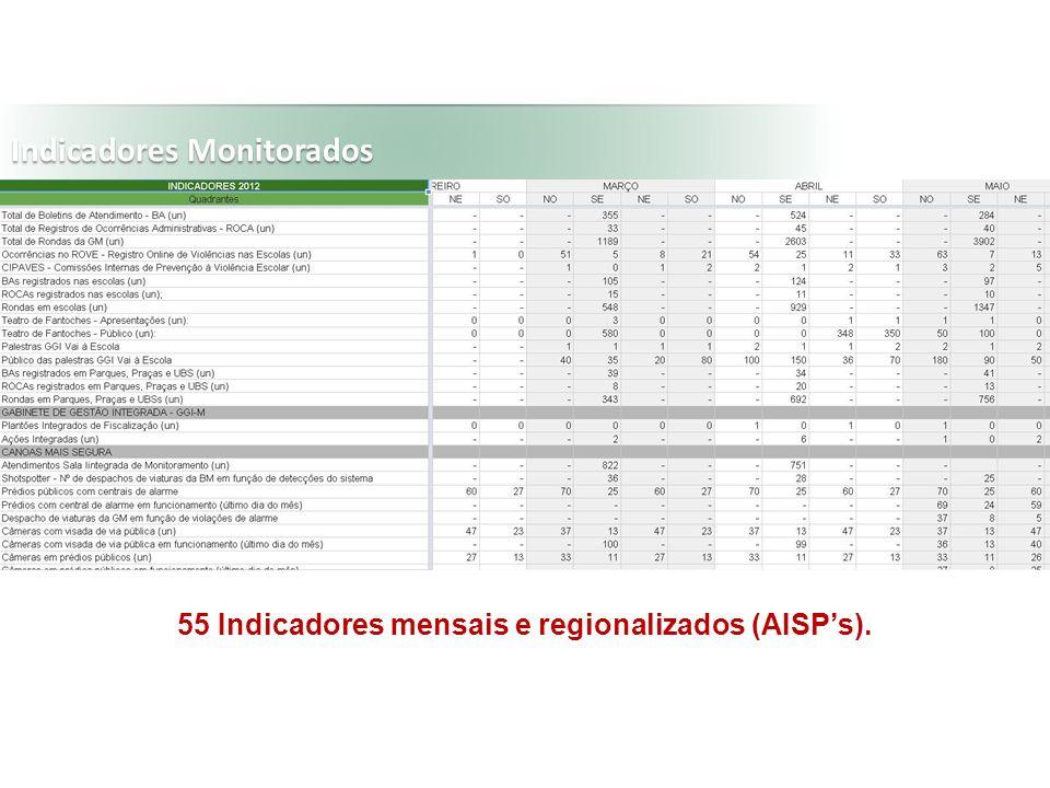 55 Indicadores mensais e regionalizados (AISP's).
