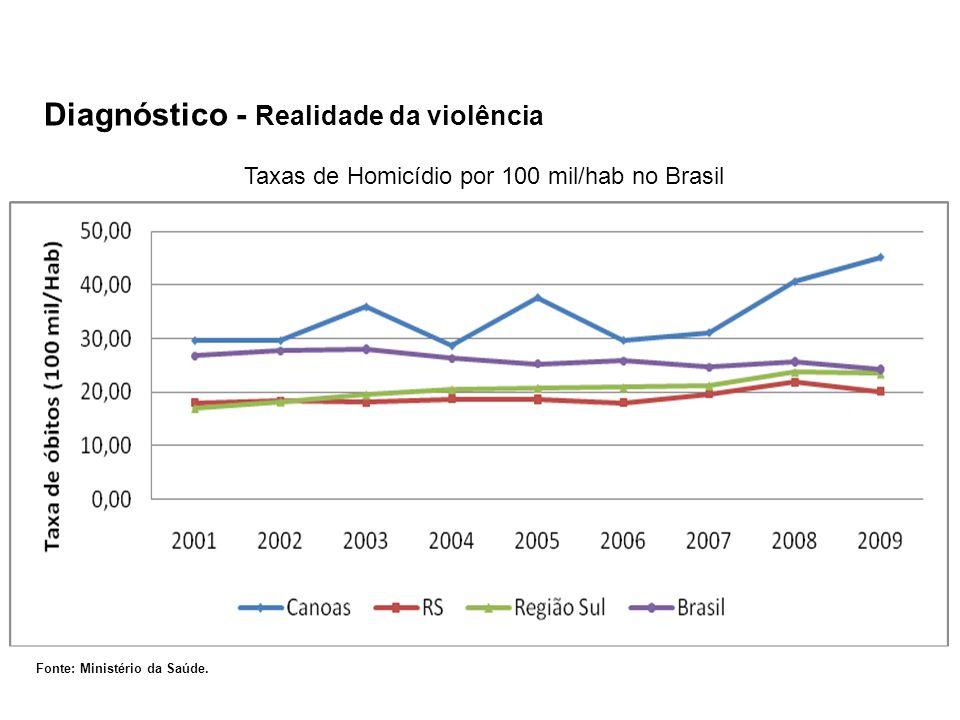 Taxas de Homicídio por 100 mil/hab no Brasil
