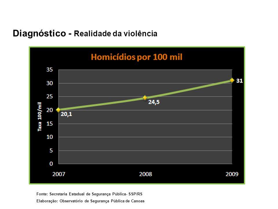 Diagnóstico - Realidade da violência