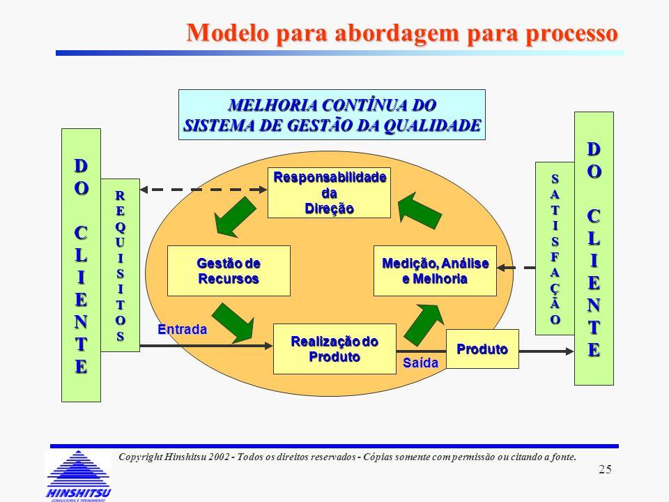 Modelo para abordagem para processo