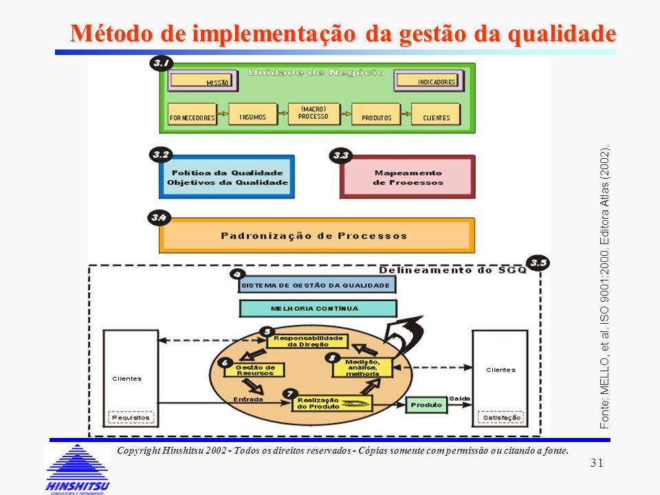 Método de implementação da gestão da qualidade