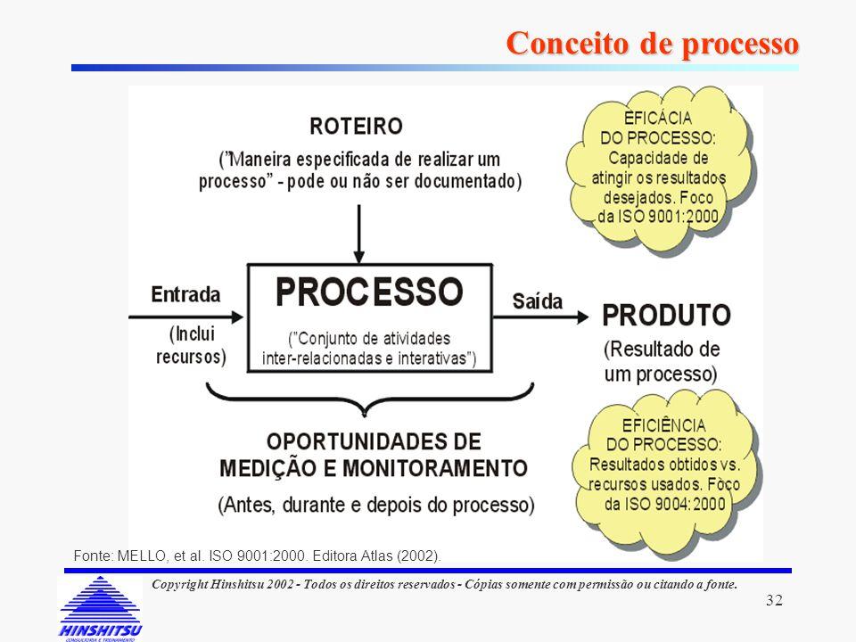 Conceito de processo Fonte: MELLO, et al. ISO 9001:2000. Editora Atlas (2002).