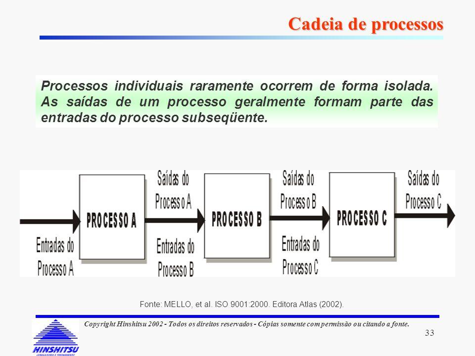 Cadeia de processos