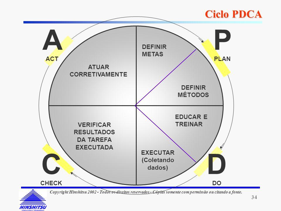 D P C A Ciclo PDCA DEFINIR METAS MÉTODOS EDUCAR E TREINAR EXECUTAR