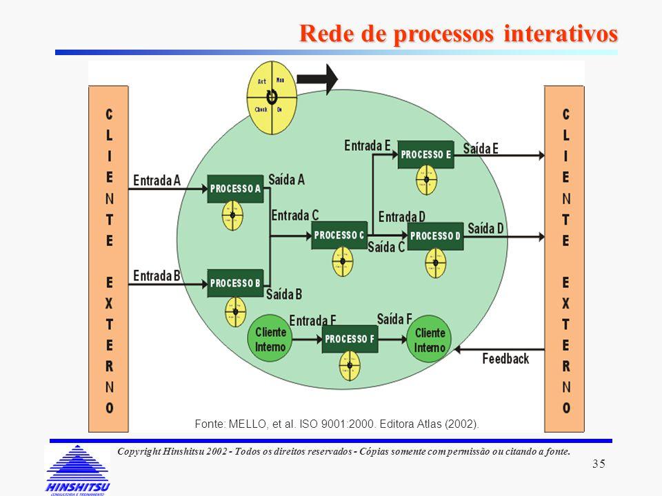 Rede de processos interativos