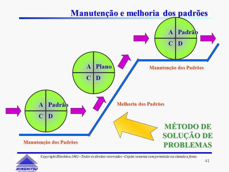 Manutenção e melhoria dos padrões