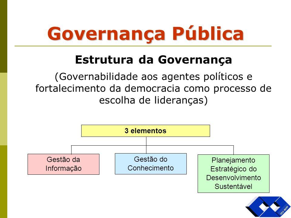 Governança Pública Estrutura da Governança