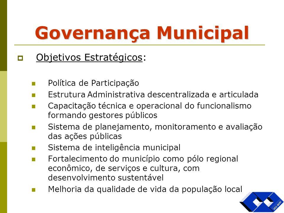 Governança Municipal Objetivos Estratégicos: Política de Participação