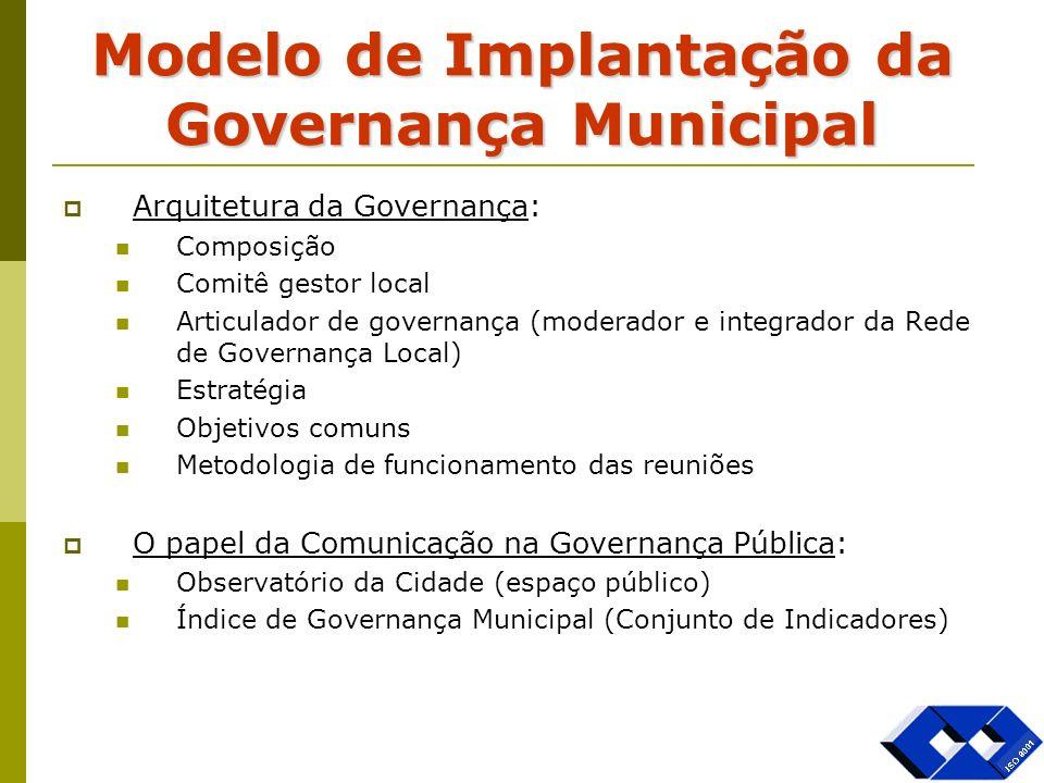 Modelo de Implantação da Governança Municipal