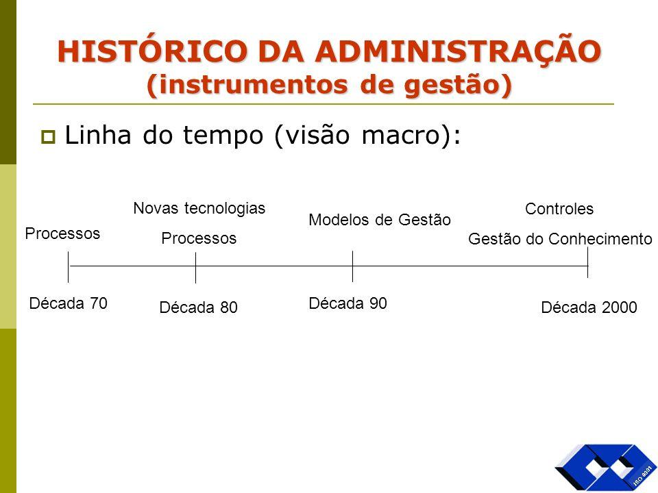 HISTÓRICO DA ADMINISTRAÇÃO (instrumentos de gestão)