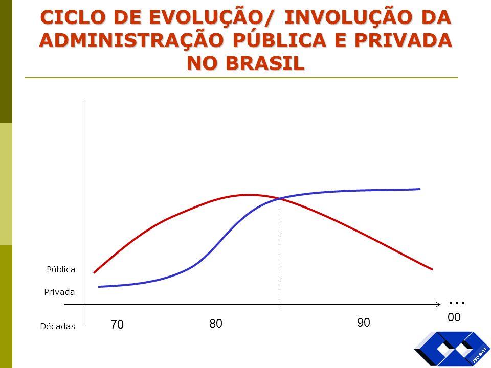 CICLO DE EVOLUÇÃO/ INVOLUÇÃO DA ADMINISTRAÇÃO PÚBLICA E PRIVADA NO BRASIL