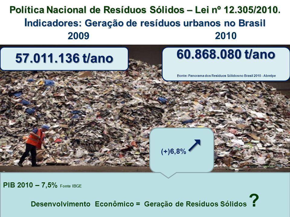 Fonte: Panorama dos Resíduos Sólidos no Brasil 2010 - Abrelpe