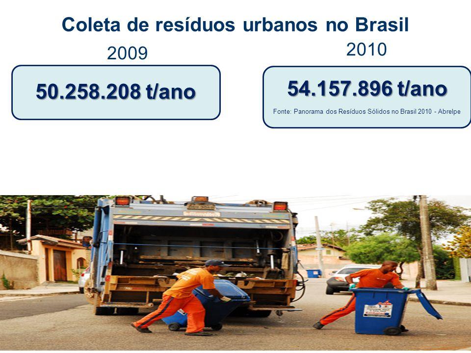 Coleta de resíduos urbanos no Brasil
