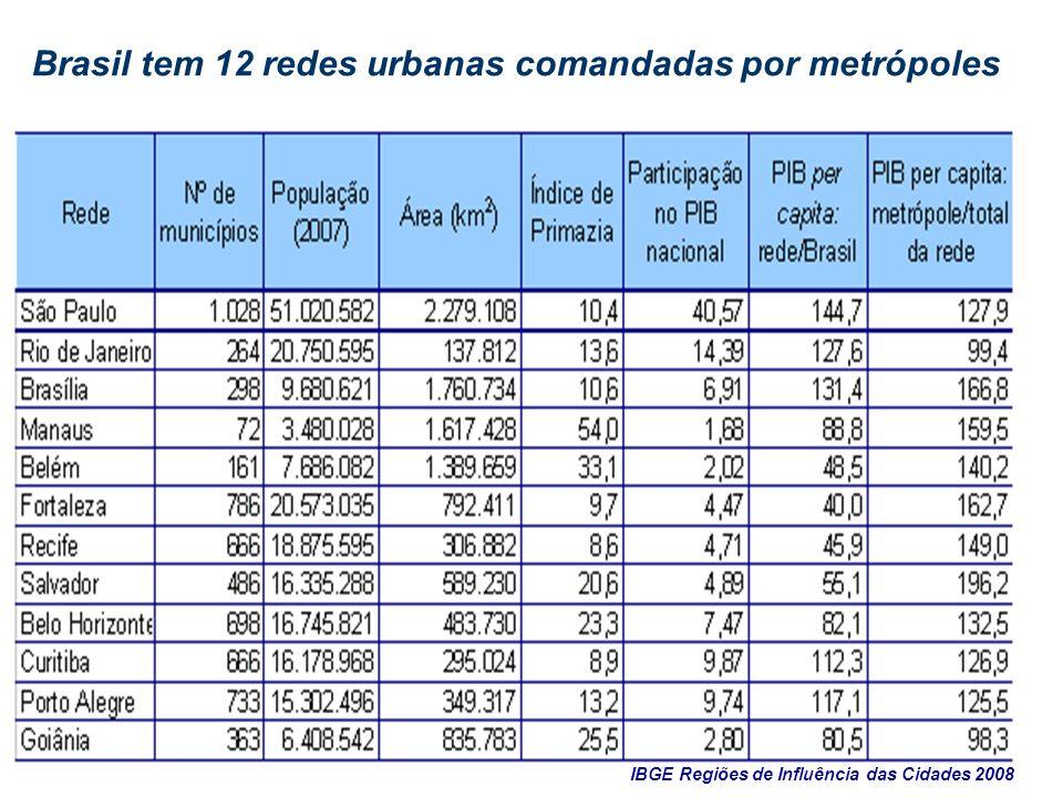 Brasil tem 12 redes urbanas comandadas por metrópoles