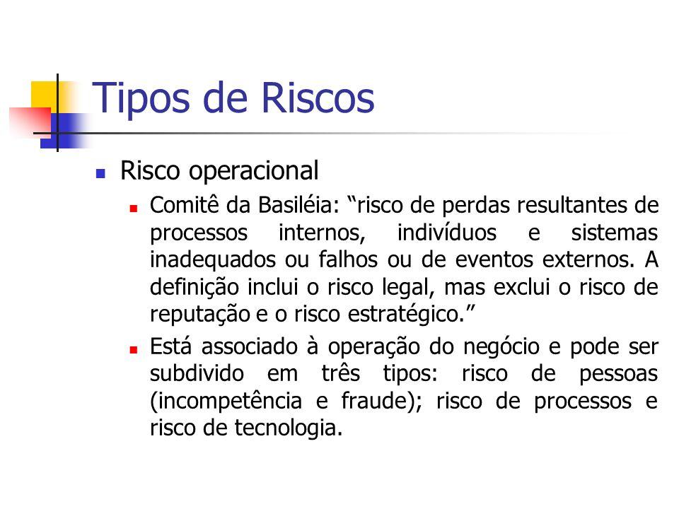 Tipos de Riscos Risco operacional