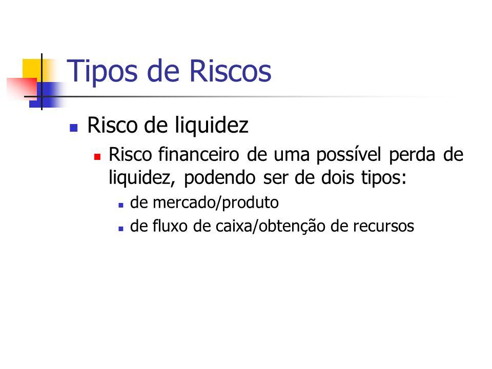 Tipos de Riscos Risco de liquidez