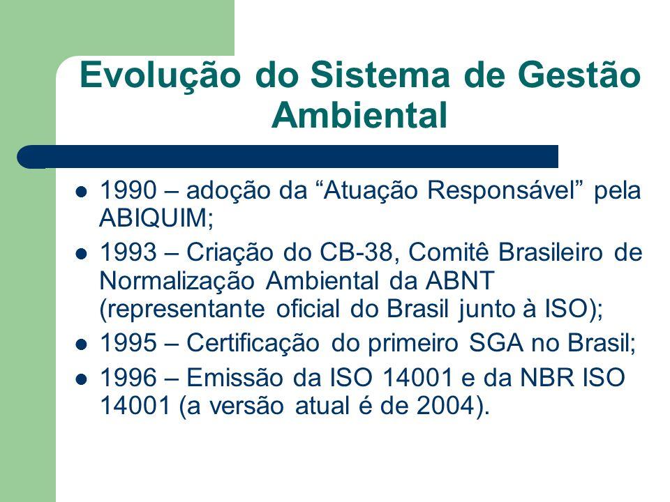 Evolução do Sistema de Gestão Ambiental