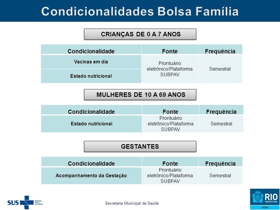 Cartão Família Carioca - CFC