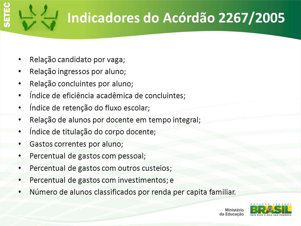 Indicadores do Acórdão 2267/2005