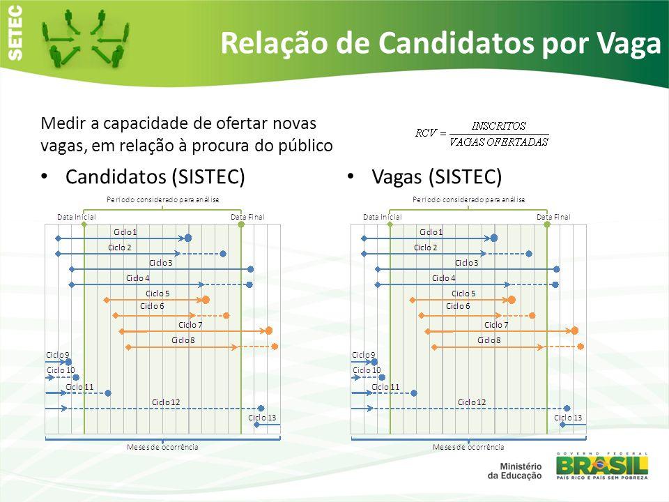 Relação de Candidatos por Vaga