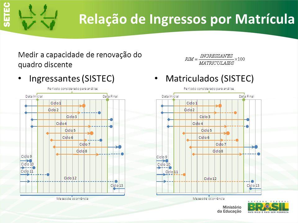 Relação de Ingressos por Matrícula