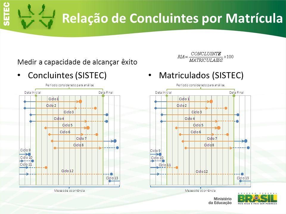 Relação de Concluintes por Matrícula