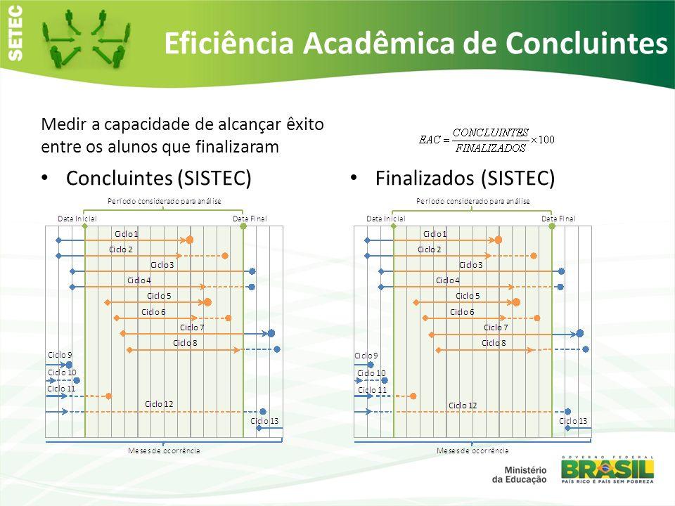 Eficiência Acadêmica de Concluintes