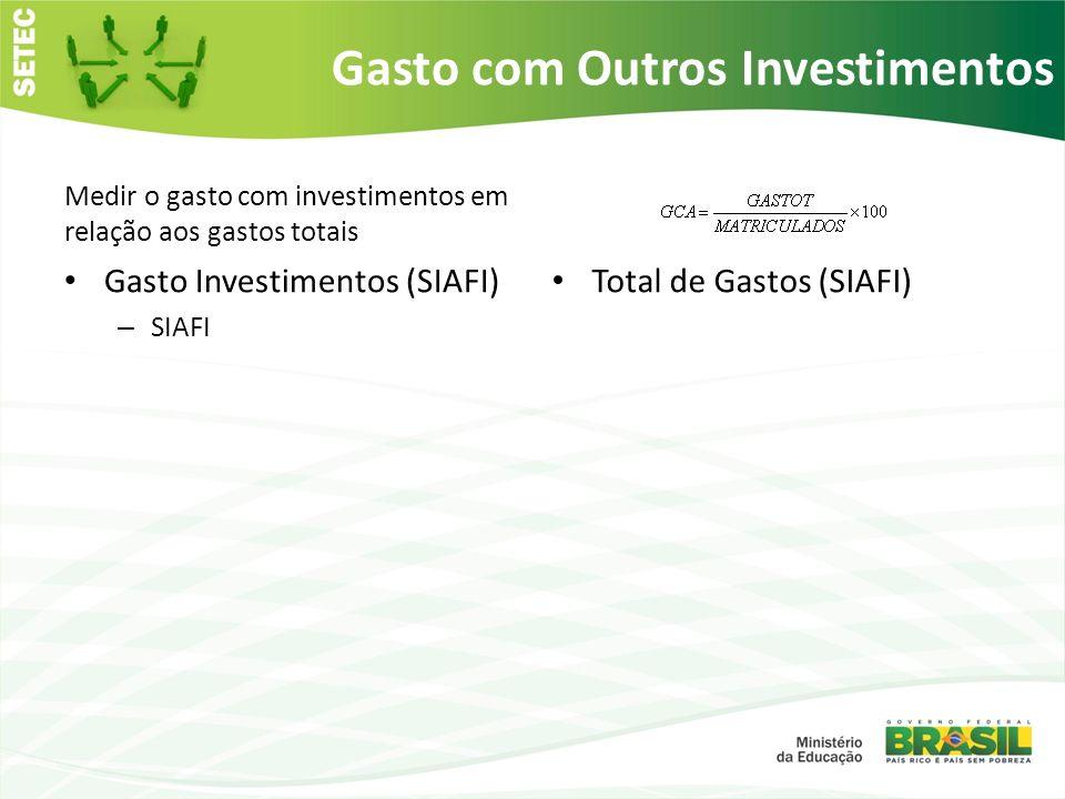 Gasto com Outros Investimentos