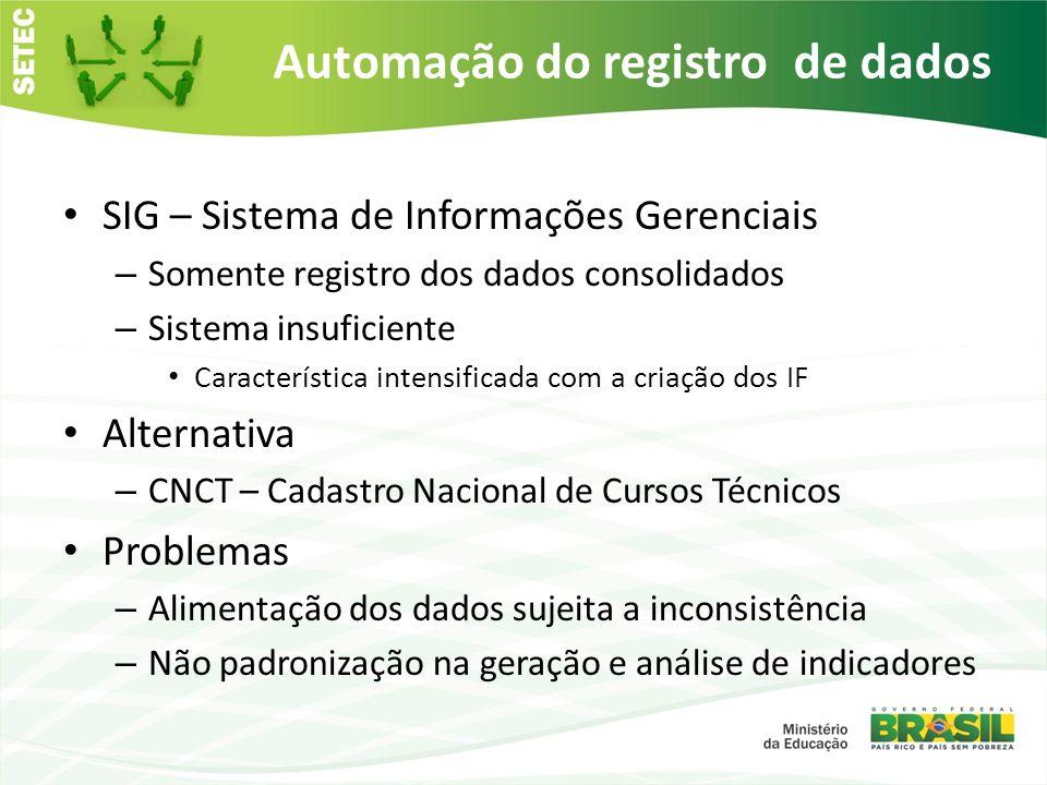 Automação do registro de dados