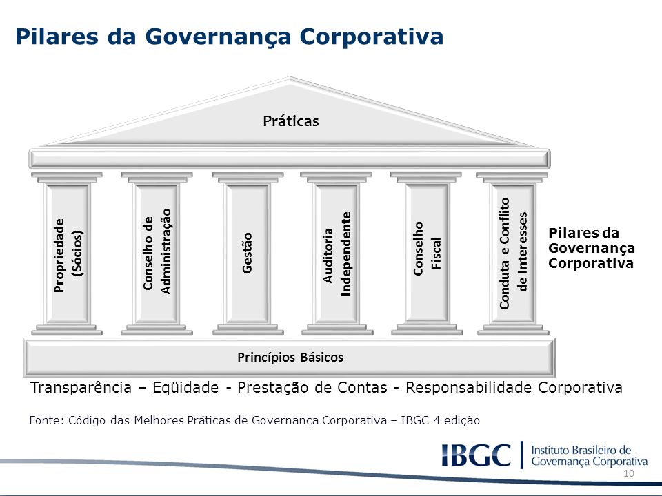 Pilares da Governança Corporativa