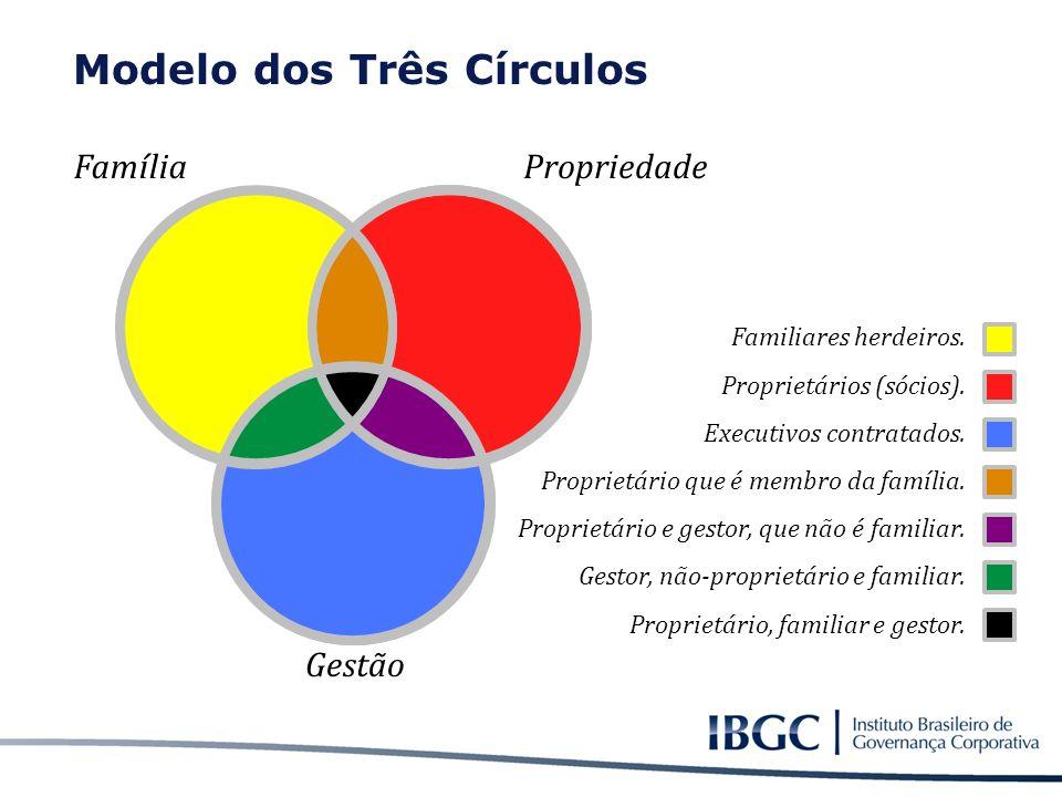 Modelo dos Três Círculos