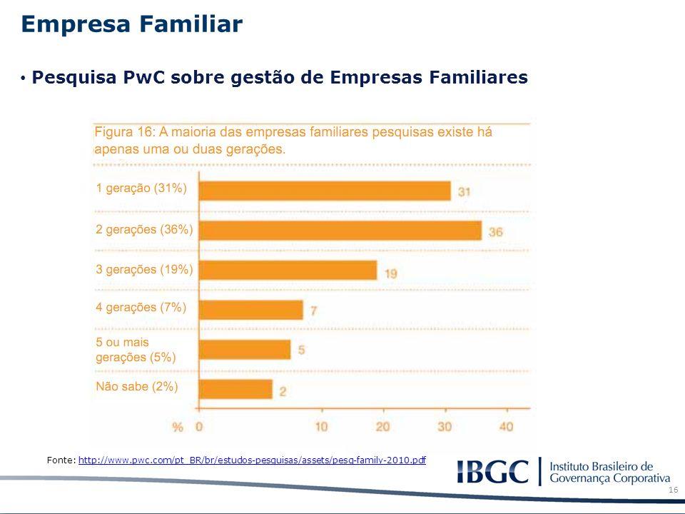 Empresa Familiar Pesquisa PwC sobre gestão de Empresas Familiares