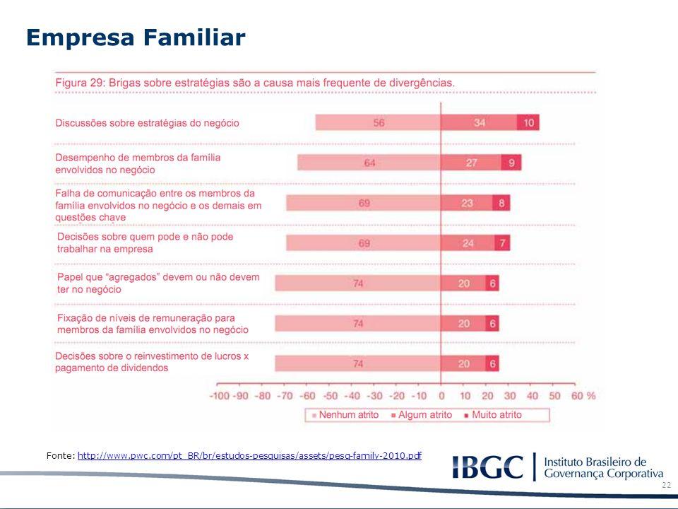 Empresa Familiar Fonte: http://www.pwc.com/pt_BR/br/estudos-pesquisas/assets/pesq-family-2010.pdf