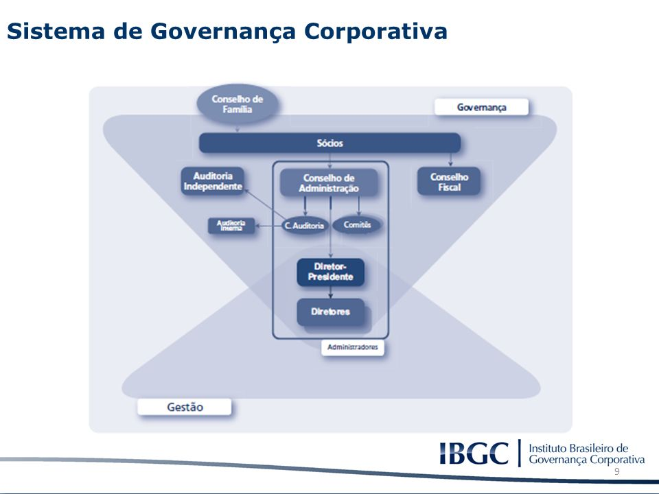 Sistema de Governança Corporativa